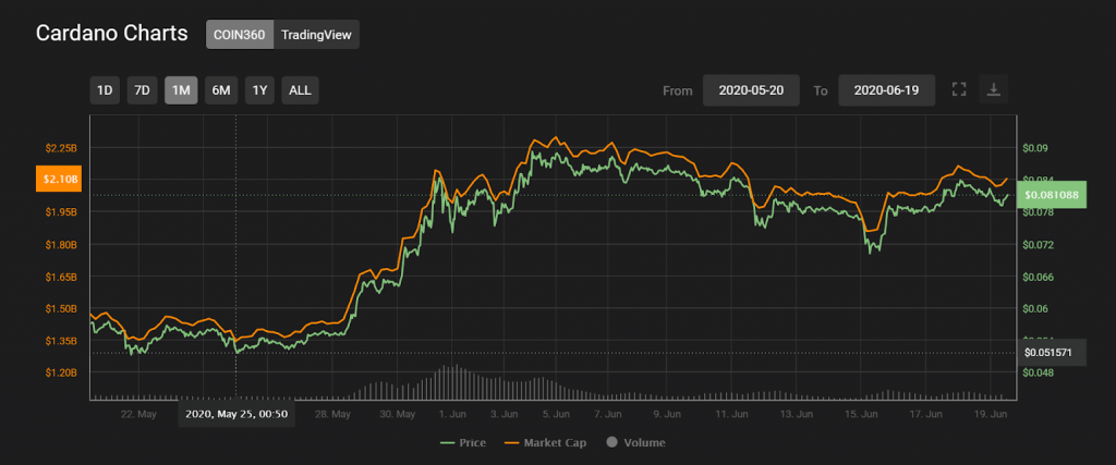 Cardano price chart following the announcement on May 25