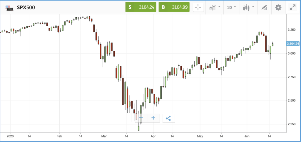 Stocks stage comeback after Fed extends bond buying - eToro