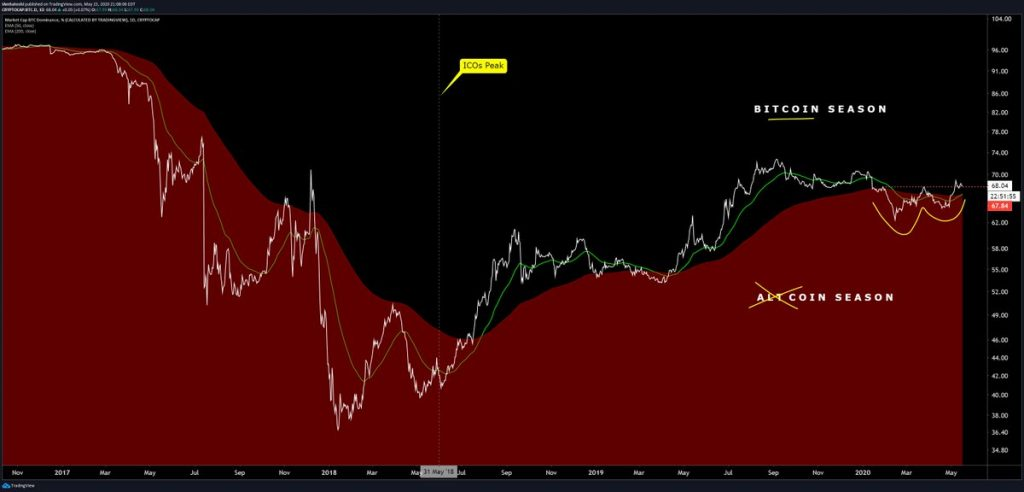 Chart from Josh Olszewicz (@CarpeNoctum on Twitter), a crypto analyst at Brave New Coin. Chart is of Bitcoin's dominance printing a