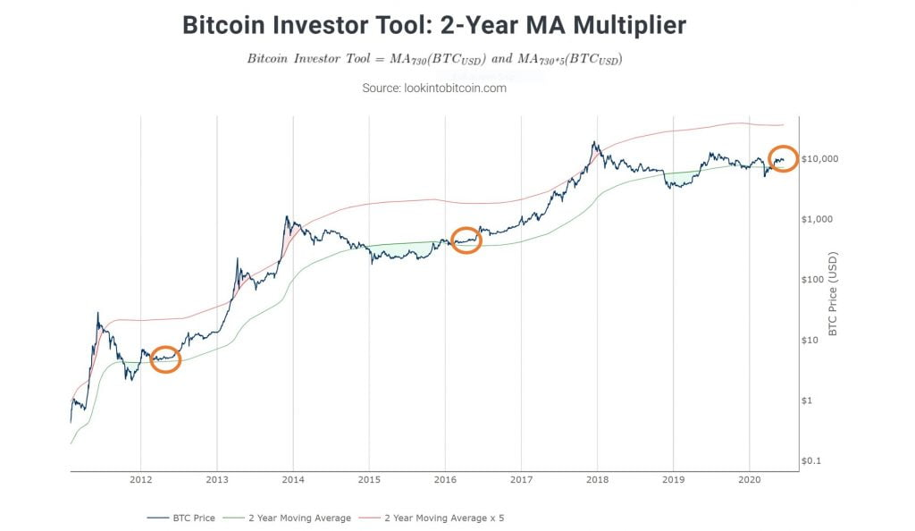 Bitcoin price chart with the Two-Year Moving Average Multiplier tool from on-chain analyst Philip Swift (@PositiveCrypto on Twitter).