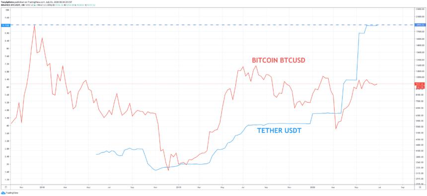 bitcoin btcusdt btc usdt tether