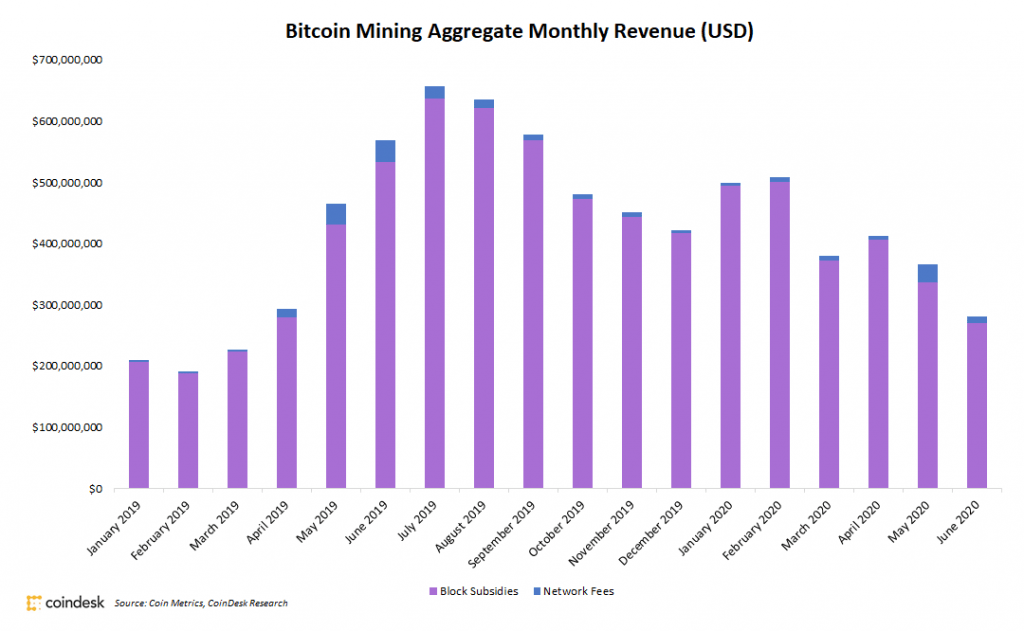 Bitcoin Miners Saw 23% Revenue Drop in June - CoinDesk