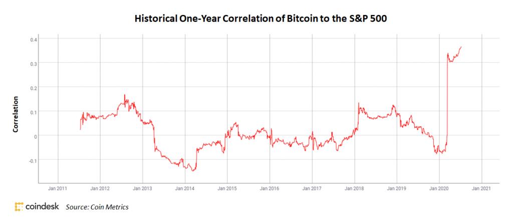 Bitcoin Reaches Record High Correlation to S&P 500 - CoinDesk