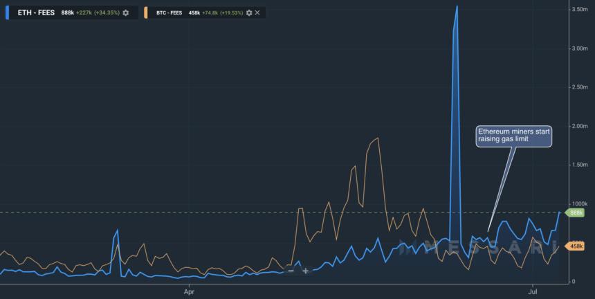 ethereum, ethereum fees, ethusd, ethusdt, defi, stablecoin