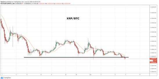 XRP/BTC chart