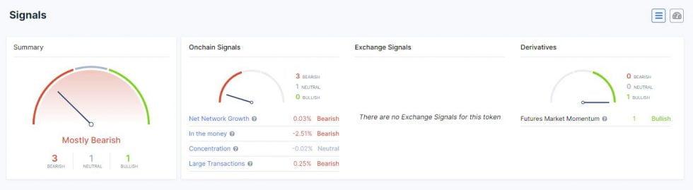 Ethereum Classic Prints Bearish On-Chain Signals Despite Bitcoin Breakout