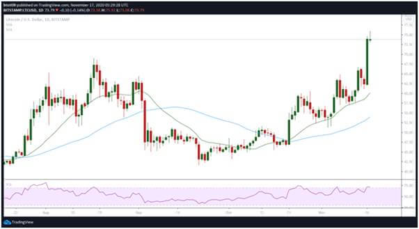 Litecoin sees massive 15% spike - BTC Ethereum Crypto Currency Blog