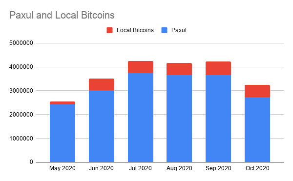 October 2020 Philippines Bitcoin Transaction Volume Report