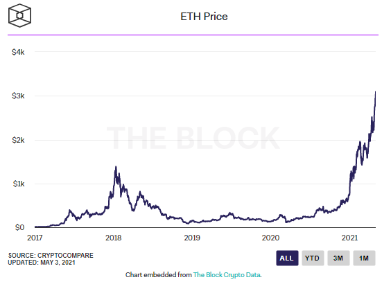 Ether is Above $3.3k (May 4, 2021)
